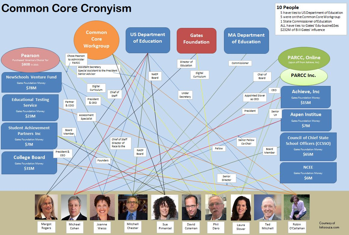 Common Core Cronyism Graphic