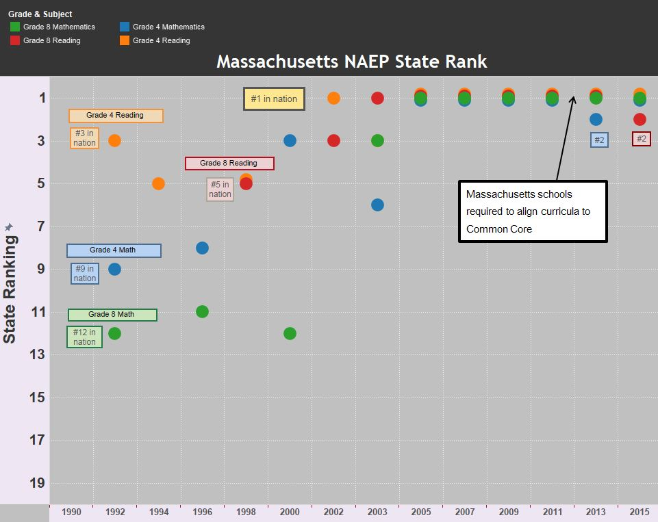 Common Core MA NAEP Ranks with 2015