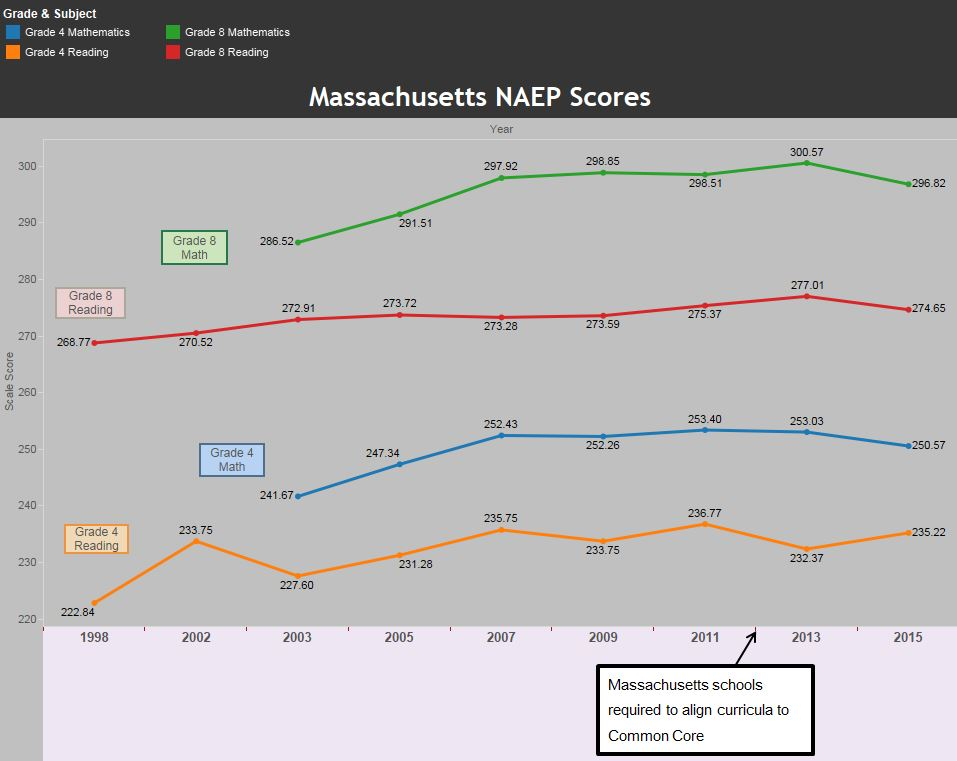 Common Core MA NAEP Scores with 2015