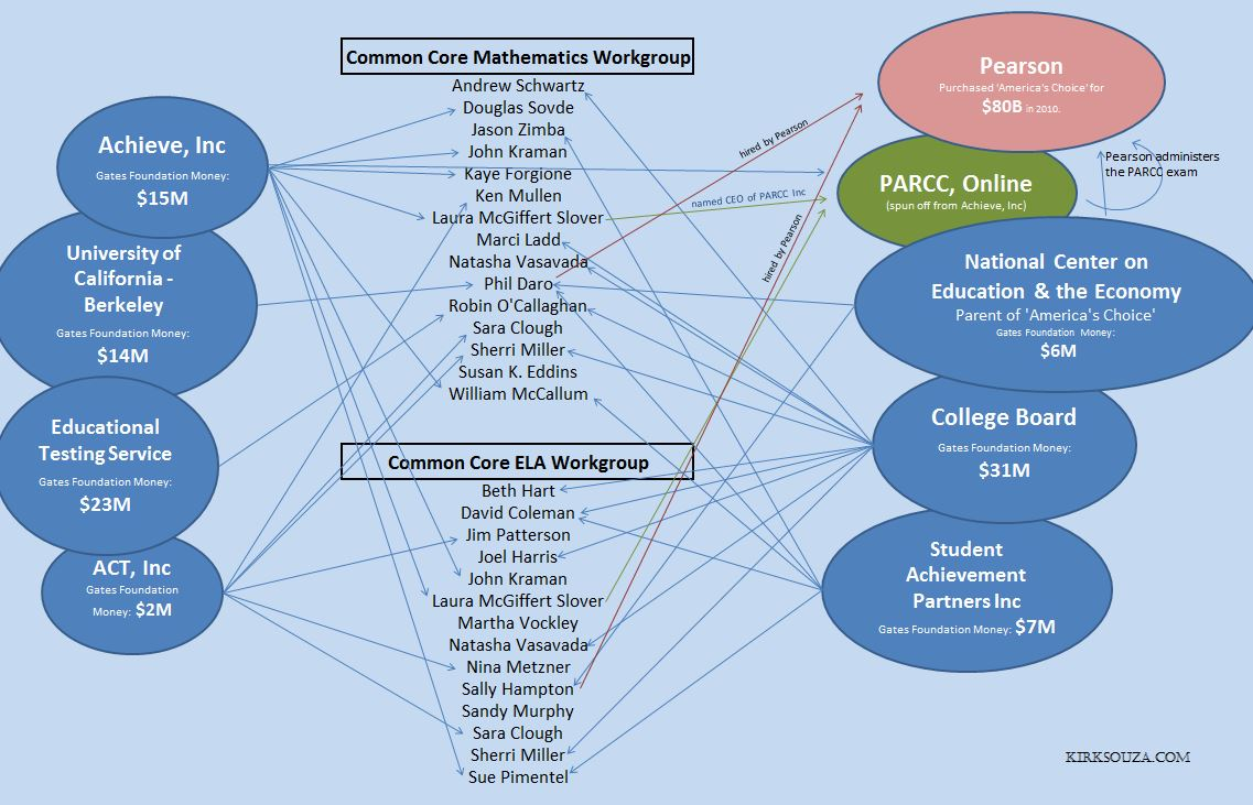 Common Core Standards Workgroup Graphic