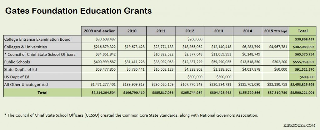 Gate Foundation Education Grants Graphic
